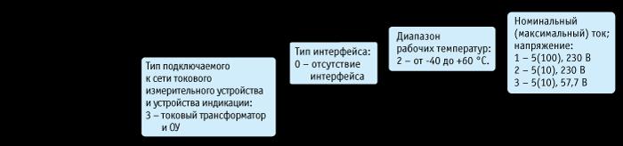 ВАРИАНТЫ ИСПОЛНЕНИЯ ЭЛЕКТРОСЧЕТЧИКА ПСЧ-3А.06